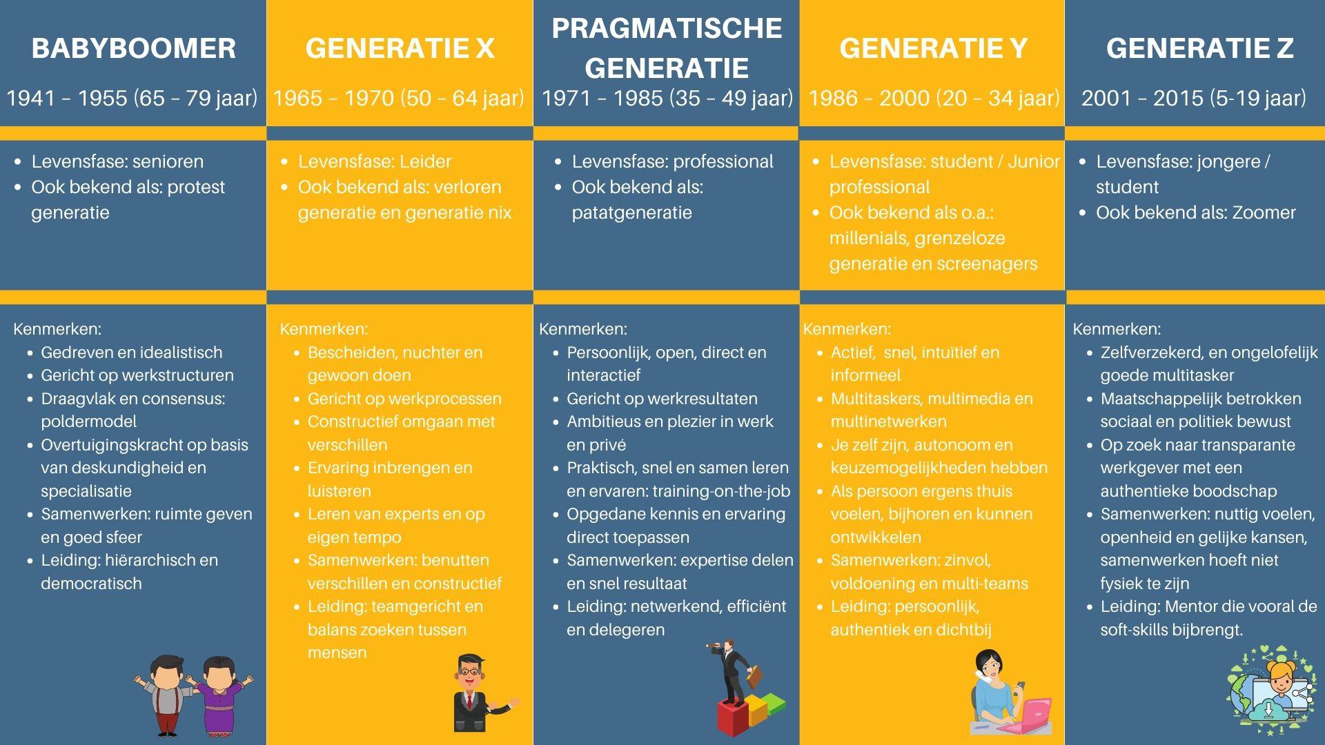 kenmerken van 5 generaties op de werkvloer